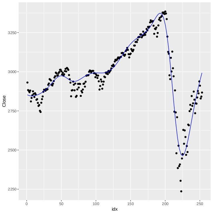 Symbolic regression R model.